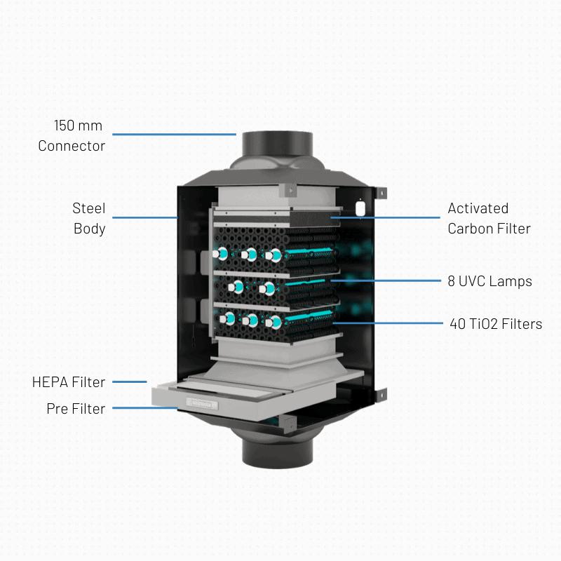 ESS Radic8 IAQ Inline Air Filtration System Cutout