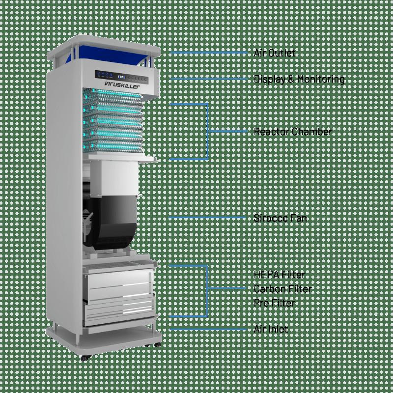 ESS Radic8 VK Medi Air Filtration System Cutout